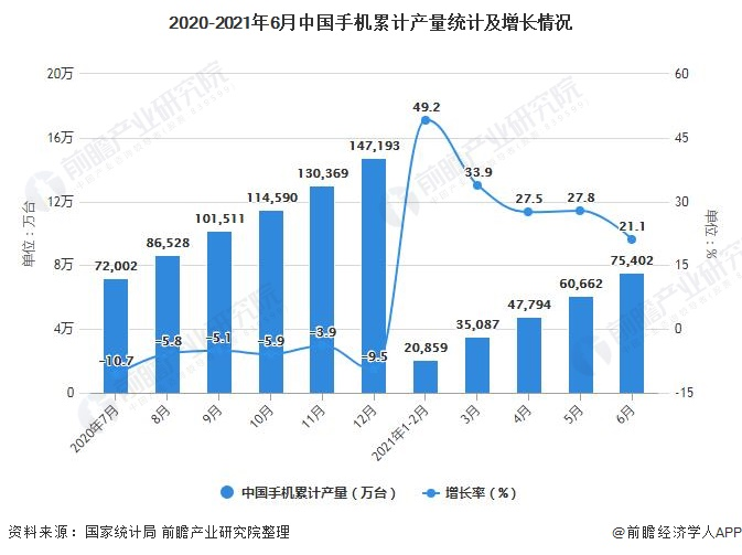 2020-2021年6月中国手机累计产量统计及增长情况