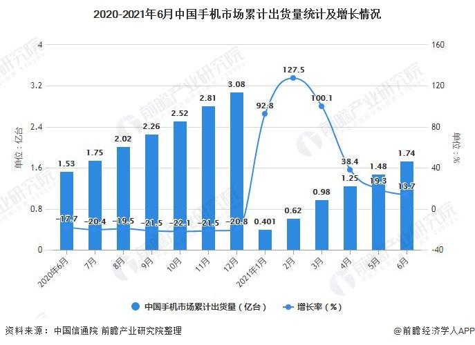 2020-2021年6月中国手机市场累计出货量统计及增长情况