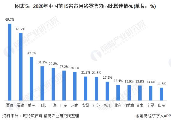 图表5:2020年中国前15省市网络零售额同比增速情况(单位:%)