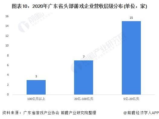 图表10:2020年广东省头部游戏企业营收层级分布(单位:家)
