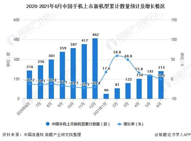 2020-2021年6月中国手机上市新机型累计数量统计及增长情况