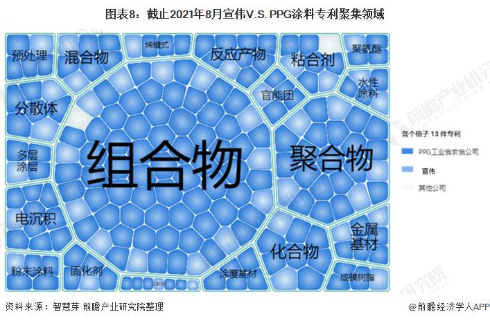 图表8:截止2021年8月宣伟V.S. PPG涂料专利聚集领域
