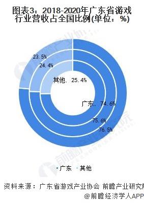 图表3:2018-2020年广东省游戏行业营收占全国比例(单位:%)