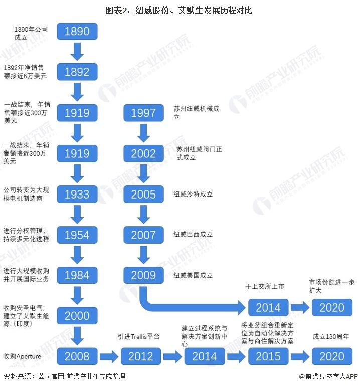 图表2:纽威股份、艾默生发展历程对比