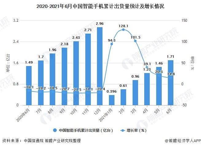 2020-2021年6月中国智能手机累计出货量统计及增长情况