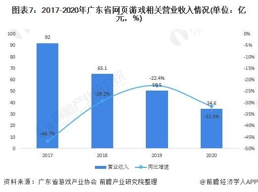图表7:2017-2020年广东省网页游戏相关营业收入情况(单位:亿元,%)
