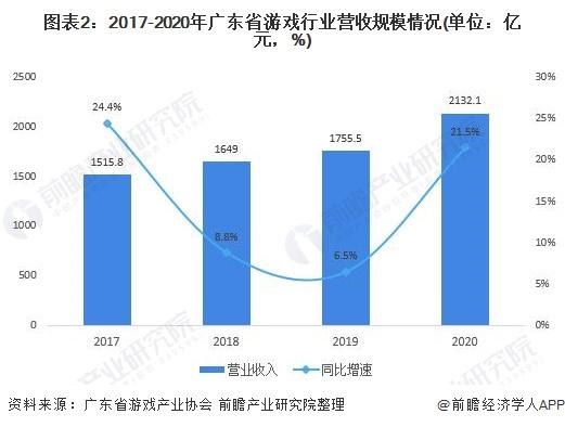 图表2:2017-2020年广东省游戏行业营收规模情况(单位:亿元,%)