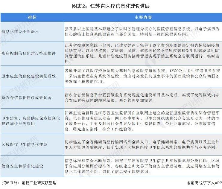 图表2:江苏省医疗信息化建设进展