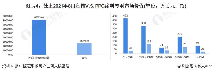 图表4:截止2021年8月宣伟V.S. PPG涂料专利市场价值(单位:万美元,项)
