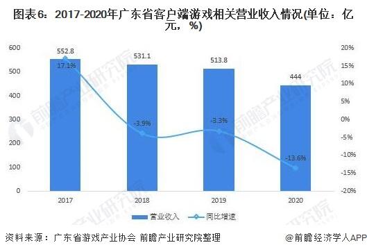 图表6:2017-2020年广东省客户端游戏相关营业收入情况(单位:亿元,%)