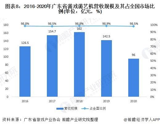 图表8:2016-2020年广东省游戏游艺机营收规模及其占全国市场比例(单位:亿元,%)
