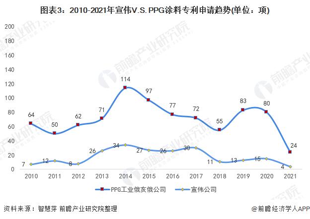 图表3:2010-2021年宣伟V.S. PPG涂料专利申请趋势(单位:项)