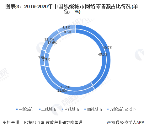 图表3:2019-2020年中国线级城市网络零售额占比情况(单位:%)