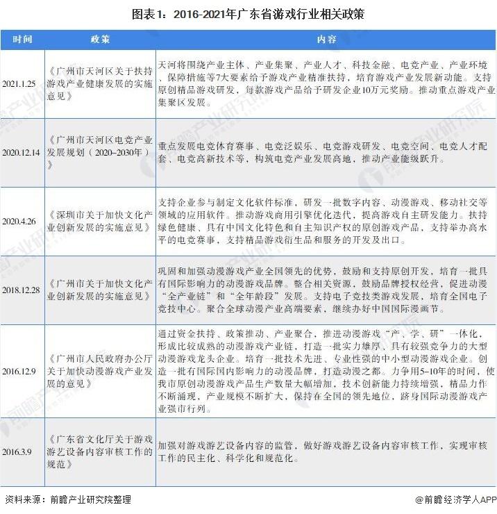 图表1:2016-2021年广东省游戏行业相关政策