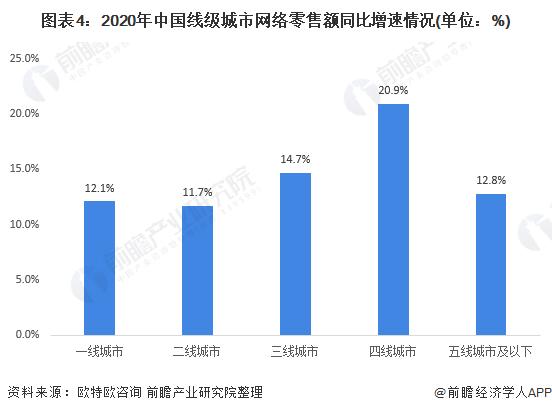 图表4:2020年中国线级城市网络零售额同比增速情况(单位:%)