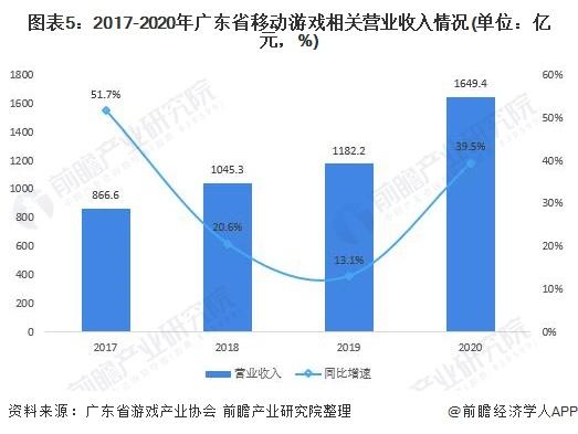 图表5:2017-2020年广东省移动游戏相关营业收入情况(单位:亿元,%)