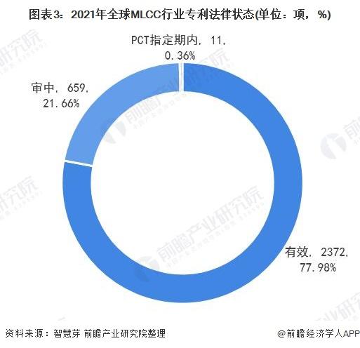图表3:2021年全球MLCC行业专利法律状态(单位:项,%)