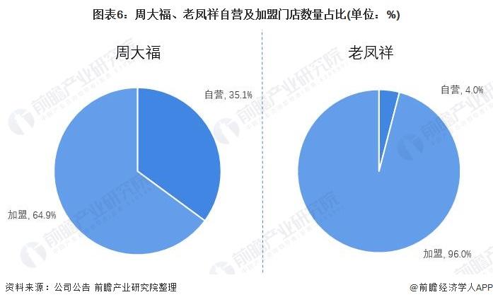 图表6:周大福、老凤祥自营及加盟门店数量占比(单位:%)
