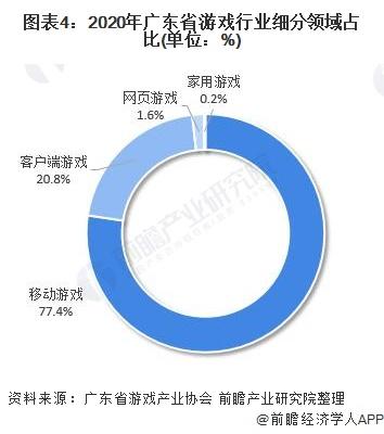 图表4:2020年广东省游戏行业细分领域占比(单位:%)