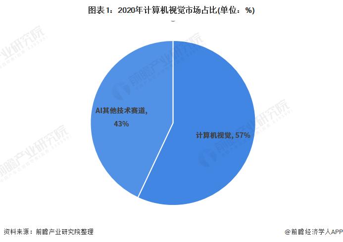 图表1:2020年计算机视觉市场占比(单位:%)