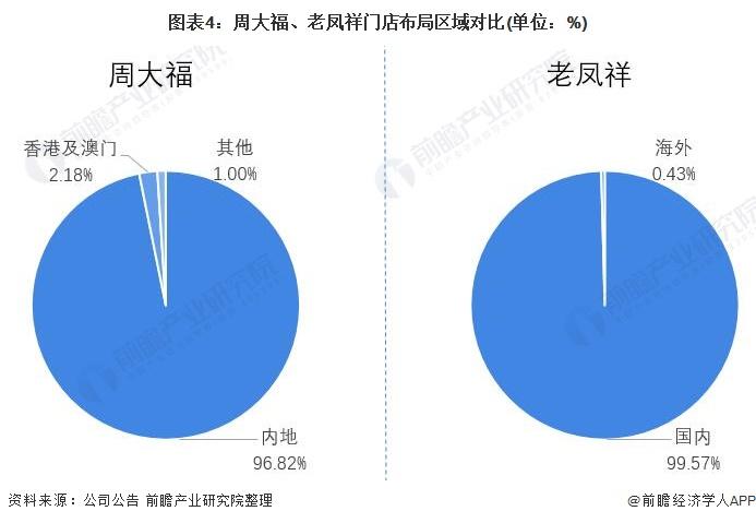 图表4:周大福、老凤祥门店布局区域对比(单位:%)