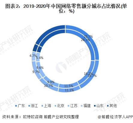 图表2:2019-2020年中国网络零售额分城市占比情况(单位:%)