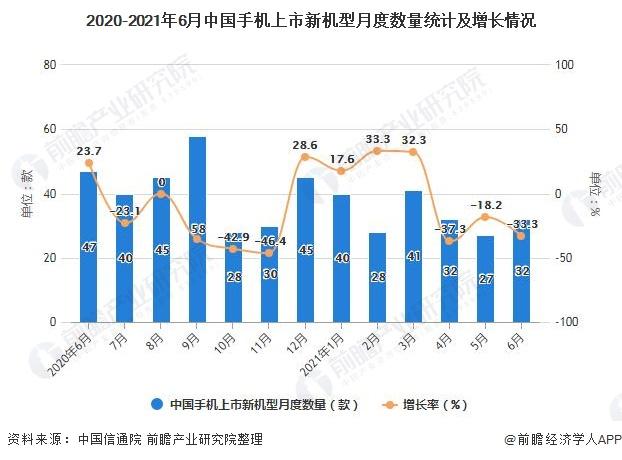 2020-2021年6月中国手机上市新机型月度数量统计及增长情况