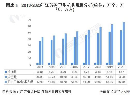 图表1:2013-2020年江苏省卫生机构规模分析(单位:万个,万张,万人)
