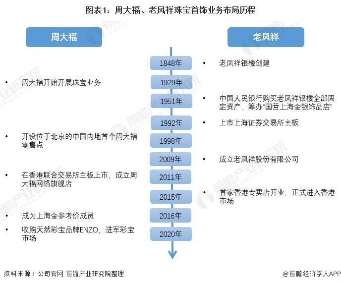 图表1:周大福、老凤祥珠宝首饰业务布局历程