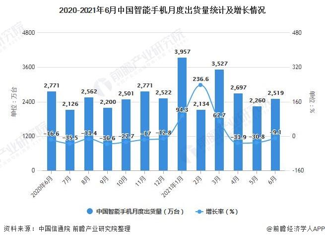 2020-2021年6月中国智能手机月度出货量统计及增长情况