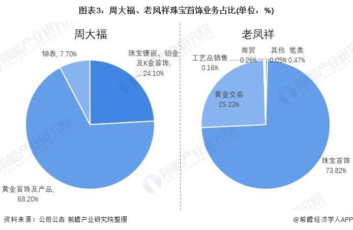 图表3:周大福、老凤祥珠宝首饰业务占比(单位:%)