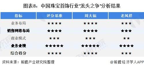 """图表8:中国珠宝首饰行业""""龙头之争""""分析结果"""