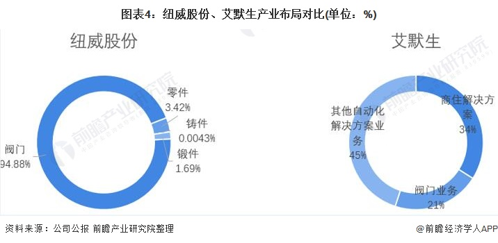 图表4:纽威股份、艾默生产业布局对比(单位:%)