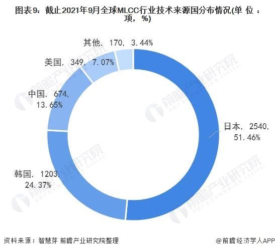 图表9:截止2021年9月全球MLCC行业技术来源国分布情况(单位:项,%)