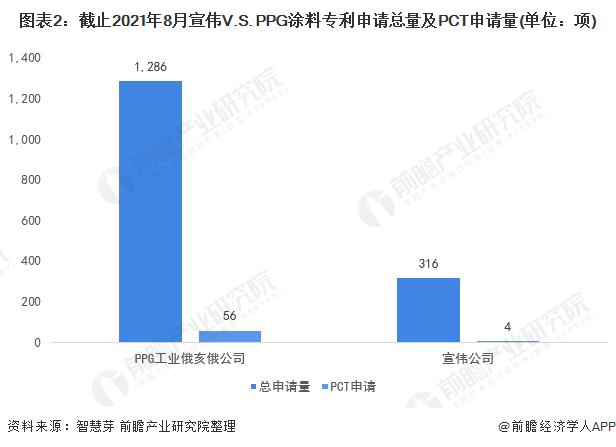 图表2:截止2021年8月宣伟V.S. PPG涂料专利申请总量及PCT申请量(单位:项)