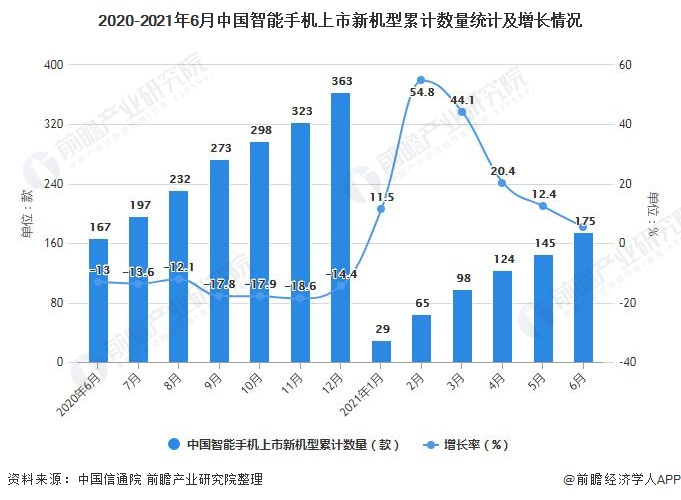 2020-2021年6月中国智能手机上市新机型累计数量统计及增长情况