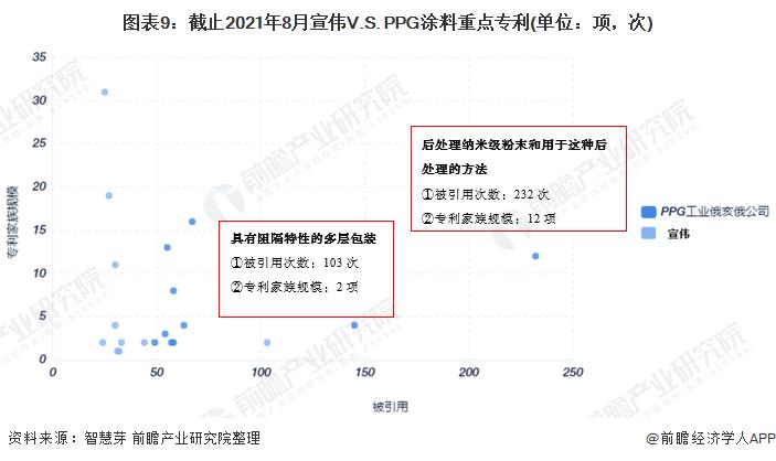 图表9:截止2021年8月宣伟V.S. PPG涂料重点专利(单位:项,次)