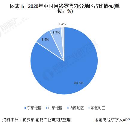 图表1:2020年中国网络零售额分地区占比情况(单位:%)