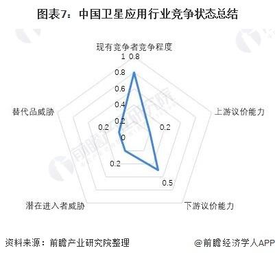 圖表7:中國衛星應用行業競爭狀態總結