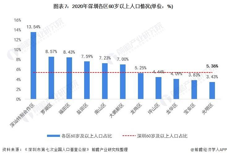 图表7:2020年深圳各区60岁以上人口情况(单位:%)