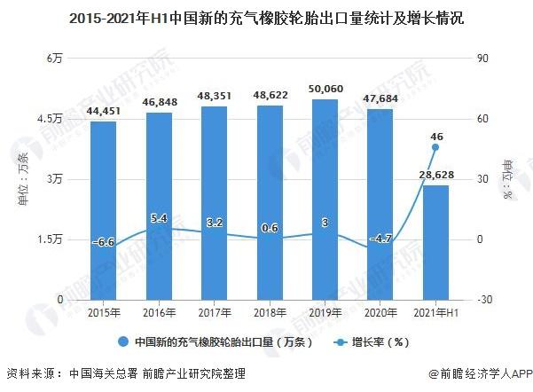 2015-2021年H1中国新的充气橡胶轮胎出口量统计及增长情况