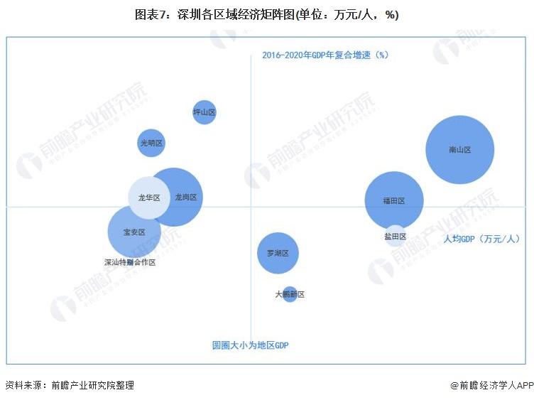 图表7:深圳各区域经济矩阵图(单位:万元/人,%)