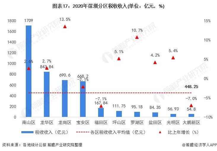图表17:2020年深圳分区税收收入(单位:亿元,%)