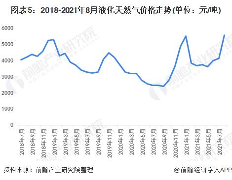 图表5:2018-2021年8月液化天然气价格走势(单位:元/吨)