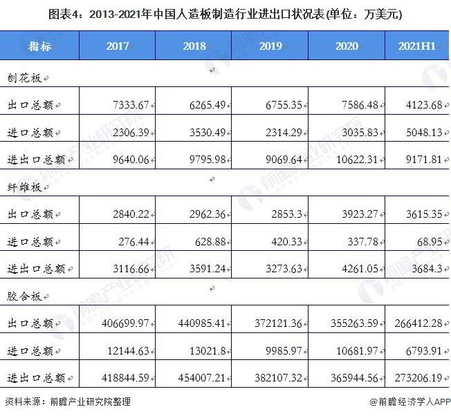 图表4:2013-2021年中国人造板制造行业进出口状况表(单位:万美元)
