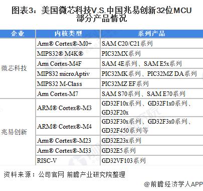 图表3:美国微芯科技V.S.中国兆易创新32位MCU部分产品情况