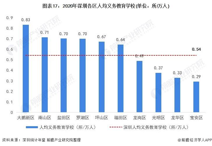 图表17:2020年深圳各区人均义务教育学校(单位:所/万人)