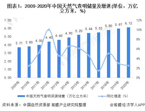 图表1:2009-2020年中国天然气查明储量及增速(单位:万亿立方米,%)