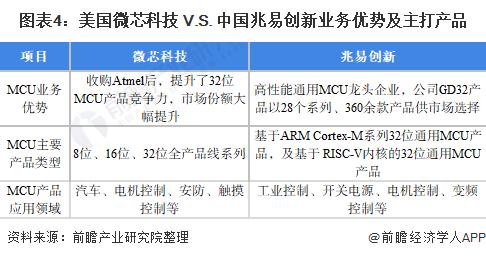 图表4:美国微芯科技 V.S. 中国兆易创新业务优势及主打产品