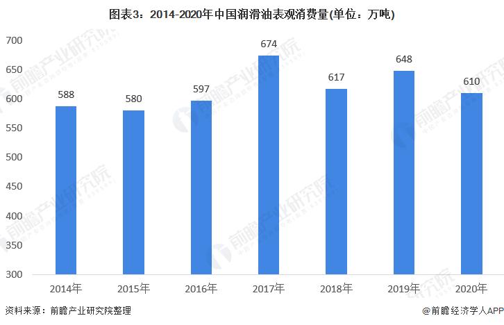 图表3:2014-2020年中国润滑油表观消费量(单位:万吨)